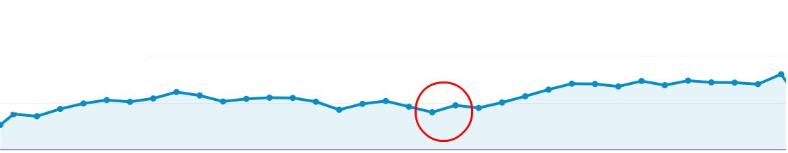 SEO-ranking-graph
